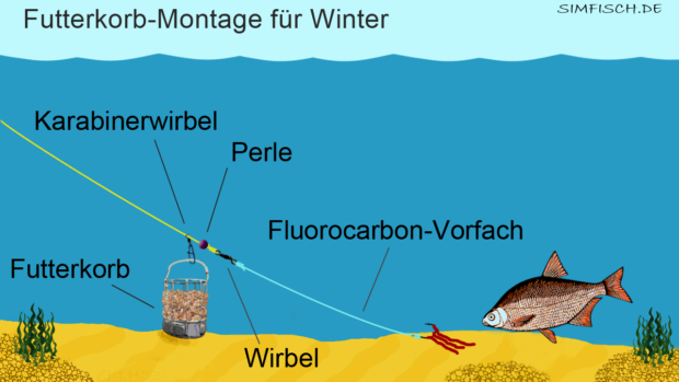 Futterkorb-Montage für Winter