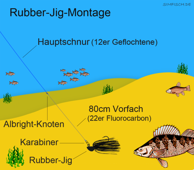 Rubber-Jig-Montage